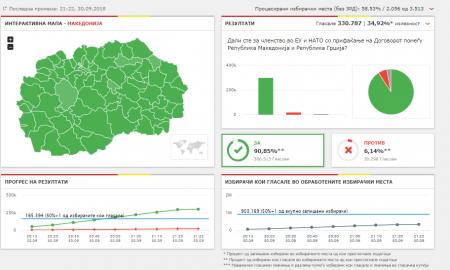"""Обработени половина од избирачките места: """"За"""" гласале 90,81 отсто, """"против"""" 6,18 отсто"""